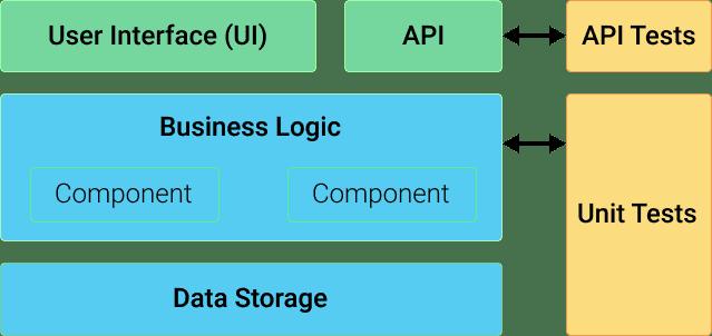 10 Teknik Pengujian API Untuk Pemula